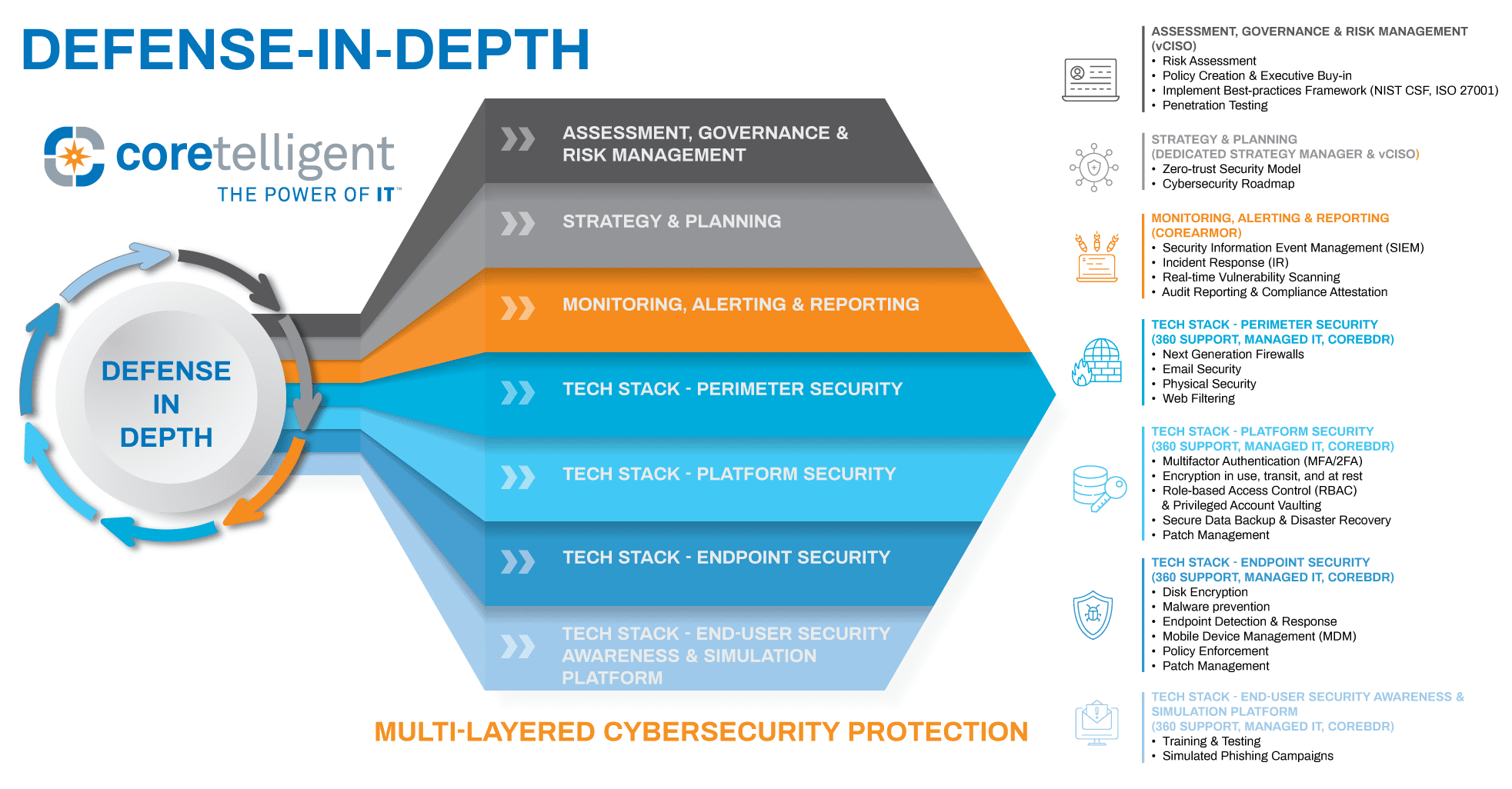 Defense-in-depth Multi-layered Cybersecurity